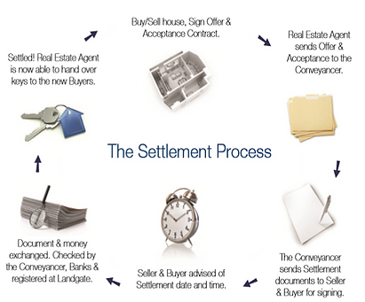 Property Settlement Process